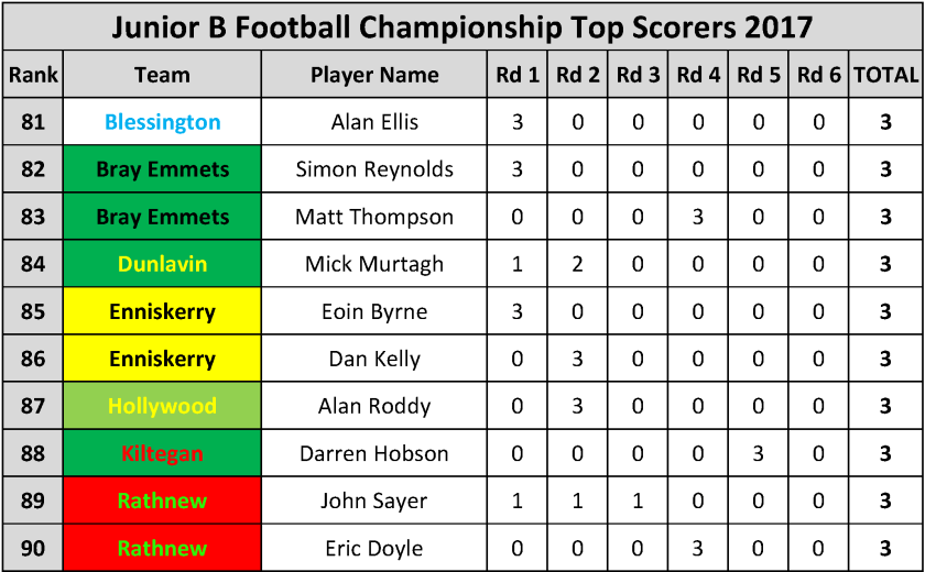 Top Scorers_Page_072