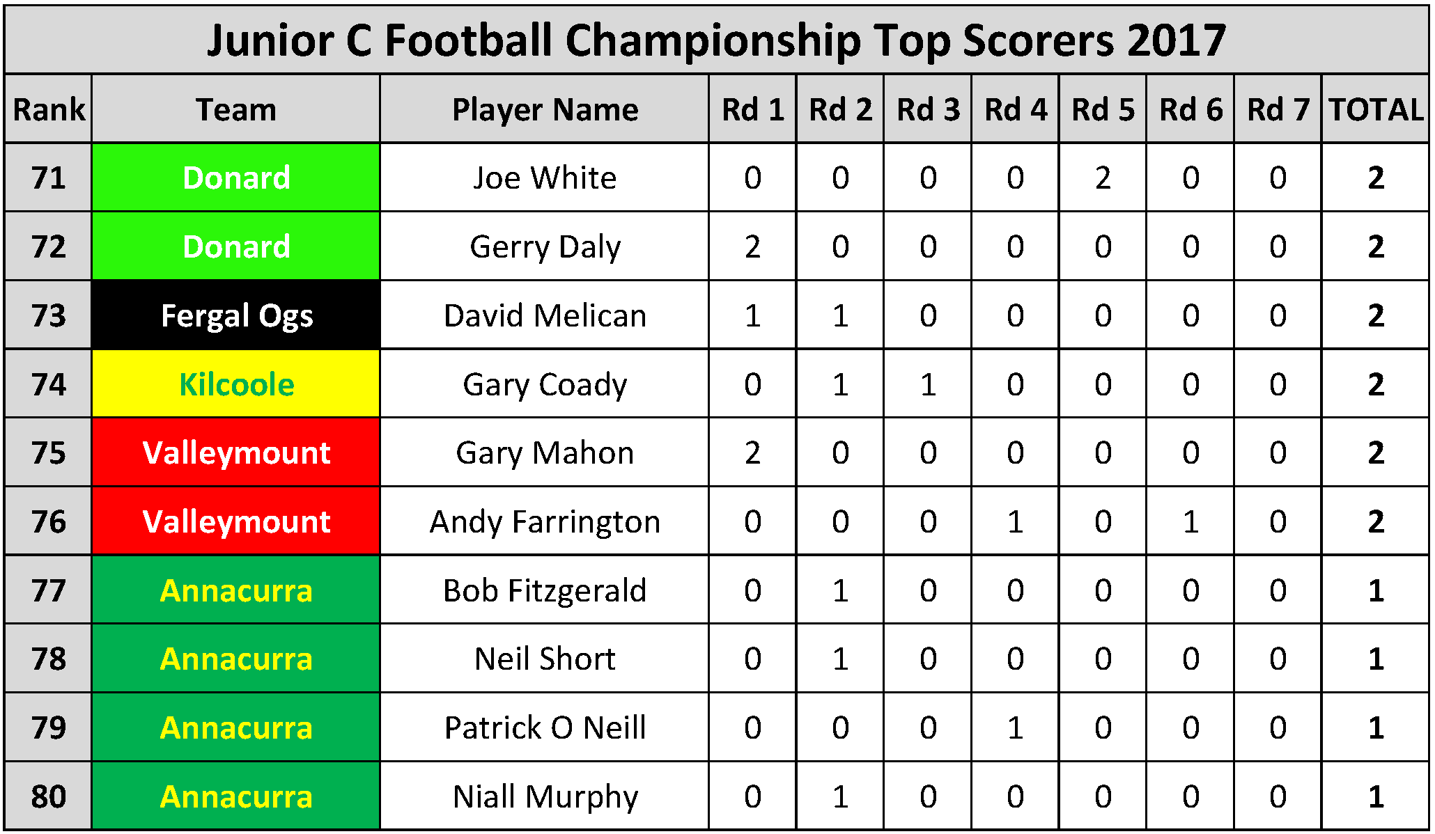 Top Scorers_Page_085