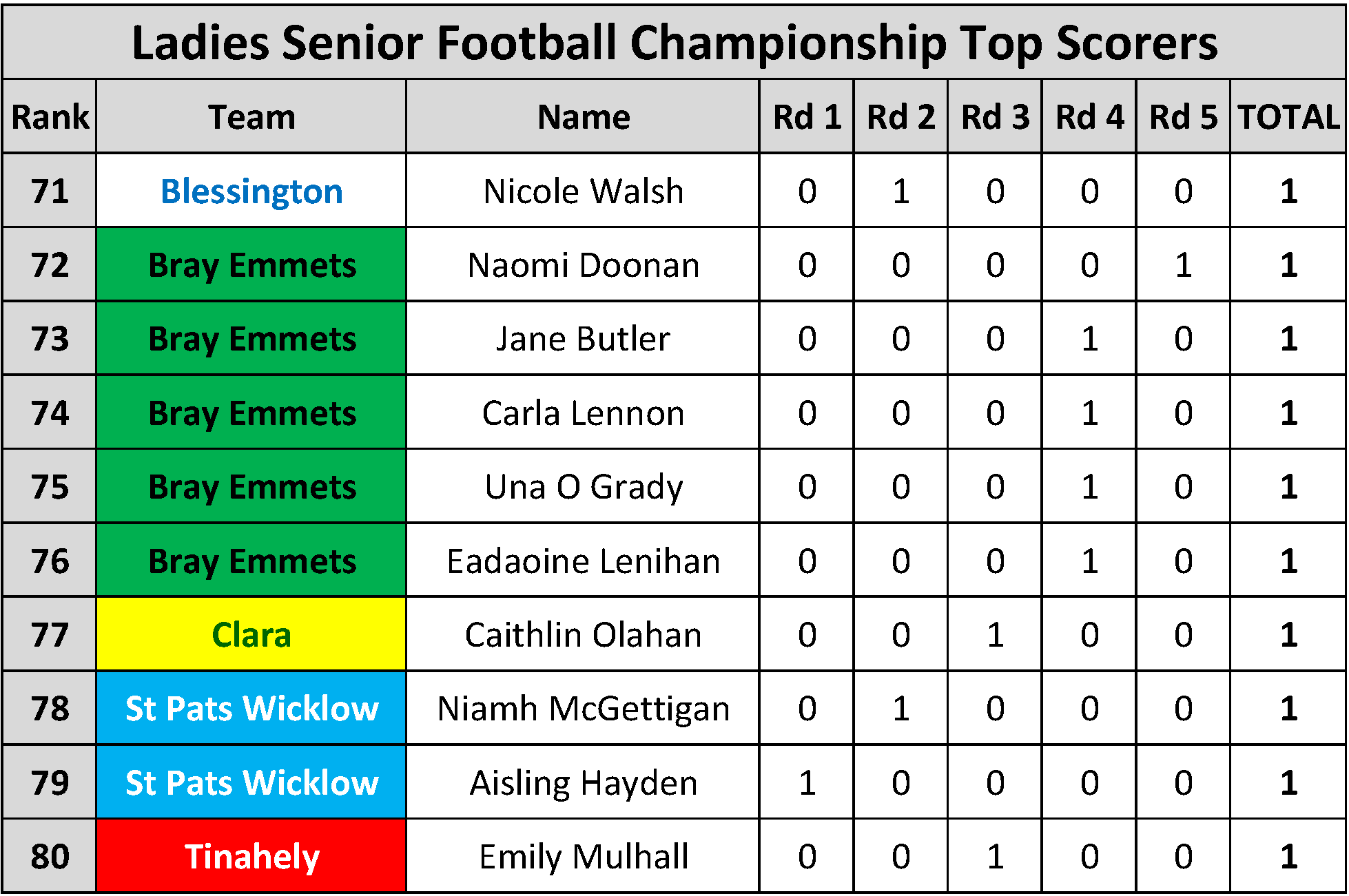 Top Scorers_Page_095