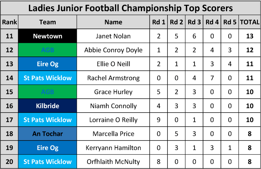 Top Scorers_Page_103