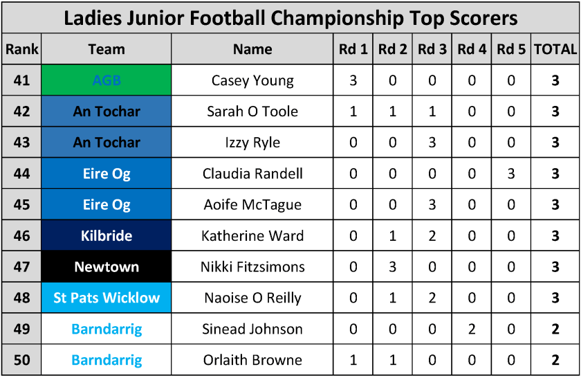 Top Scorers_Page_106
