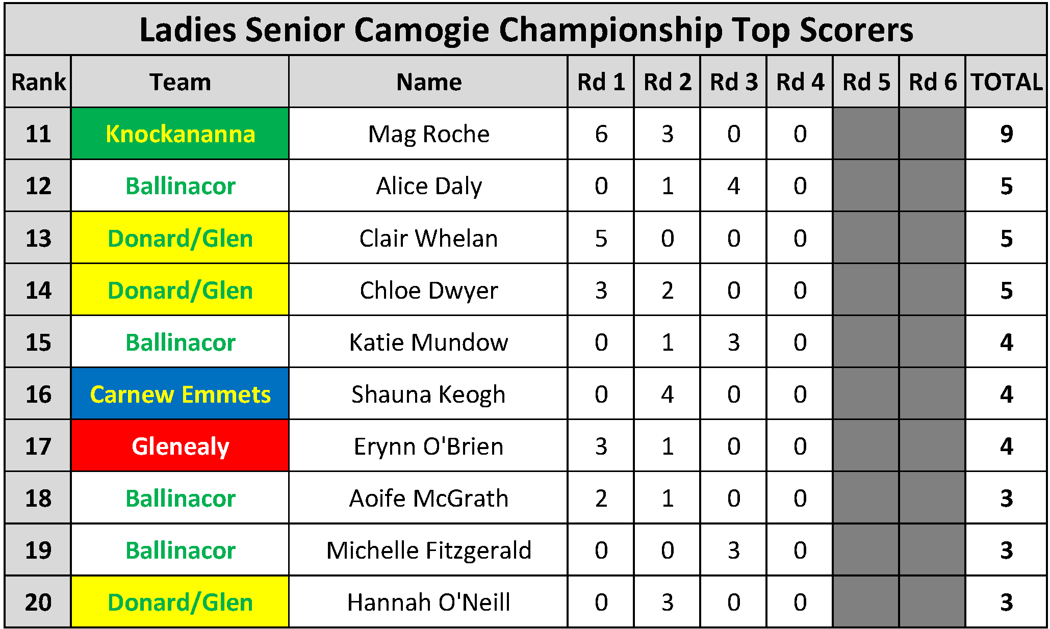 Top Scorers_Page_110