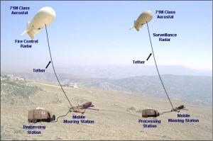 Airships Protect Against Cruise Missiles
