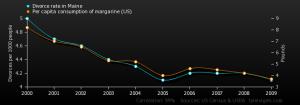 Tyler Vigen Correlation Charts Margarine Consumption Maine Divorce