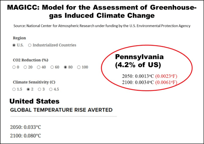 Wolf Climate Plan Crushes Pennsylvania Citizens