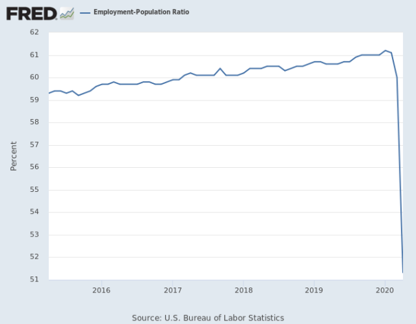Employment graph crashes