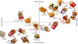 Biggest fries