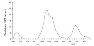 Second wave Spanish Flu