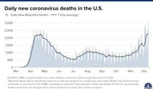 US COVID-19 Deaths