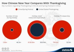 Migration: CNY vs TG