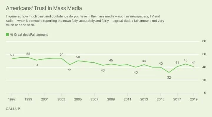 US Media Trust