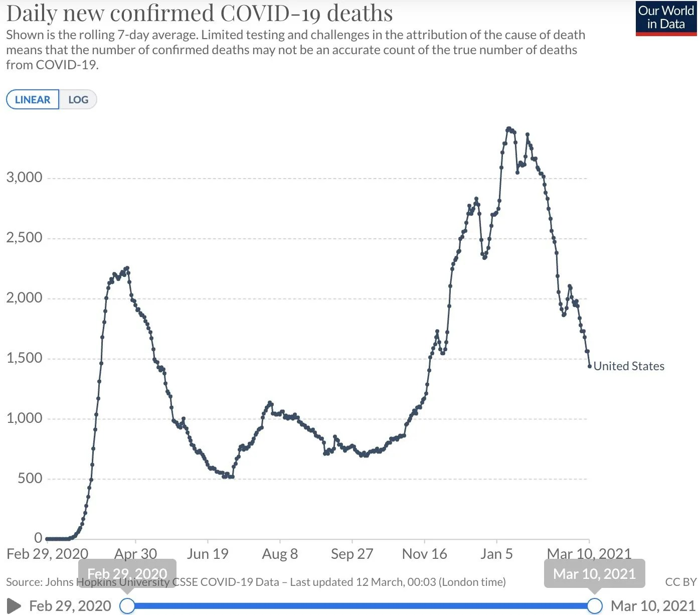 Death rates dropping