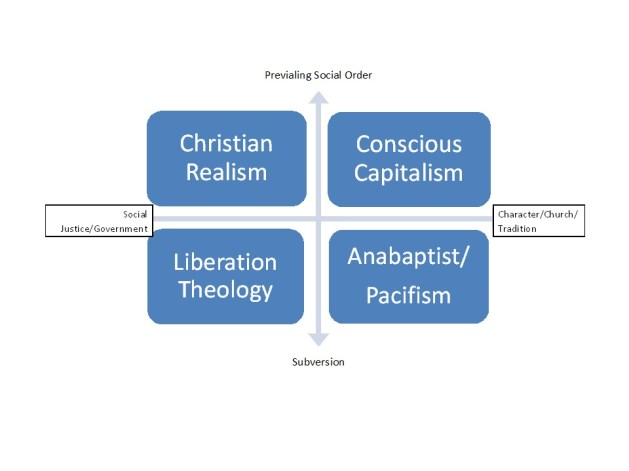 Christian Social Justice