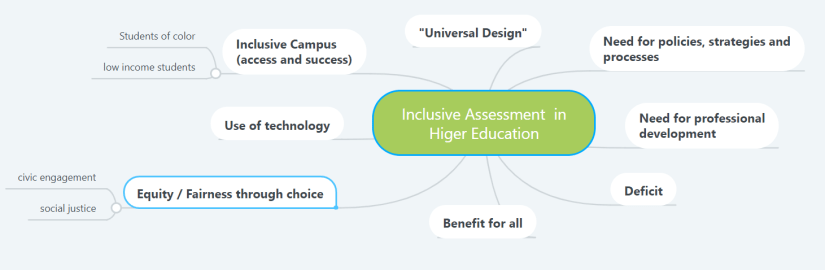 Inclusive Assessment in Higher Education map created by Emilie Poletto-Lawson