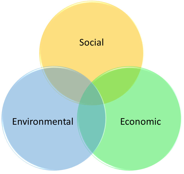 Education for Sustainable Development definition visualised: Venn diagram showing overlap of social, environmental and economic considerations
