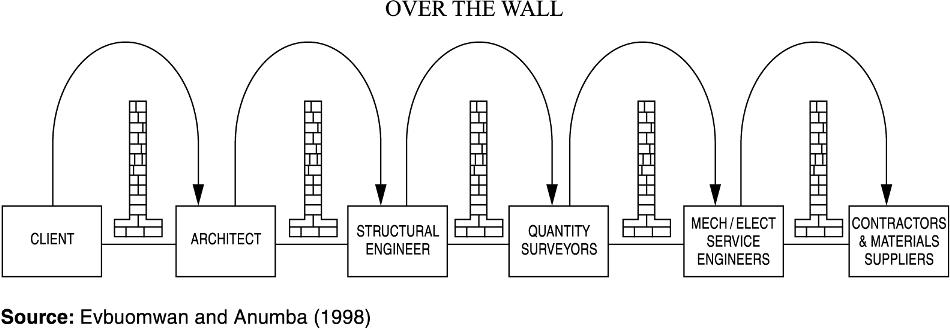 Understanding BIM: The BIM-Hub perspective