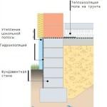 О расчёте приведённого сопротивления теплопередаче полов и стен на грунте