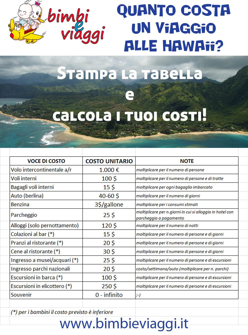 Quanto costa un viaggio alle Hawaii La guida completa