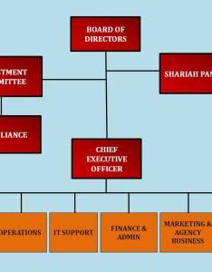 Bimb invest investment management berhad unit trust consultant also organisation chart rh bimbinvest wordpress