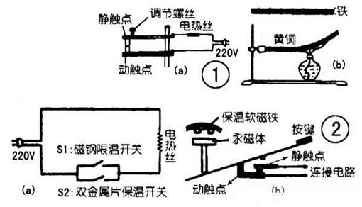 Working Principle of Temperature Control Switch for