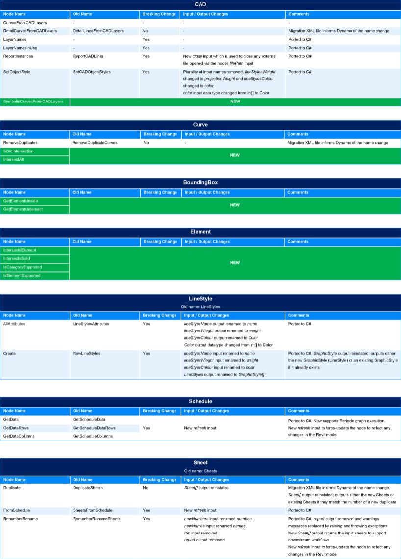 BimorphNodes v2.1 for Revit Dynamo BIM Change Log Digital Engineering
