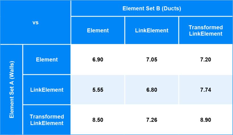 Element IntersectsElement Performance Benchmarking results Matrix BimorphNodes v2.2