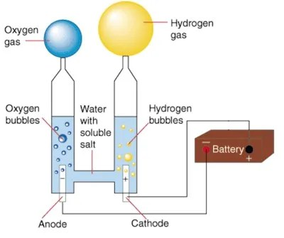 hight resolution of how hydrogen fuel cells work
