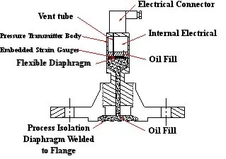 Instrumentation and Process Control Training
