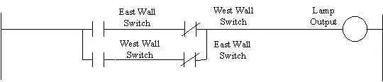 3 way switch ladder diagram sony cdx gt410u wiring what are the advantages of programmable logic controllers below is an example a typical 3way for room lighting lines connecting two sets conditions together referred to as branch