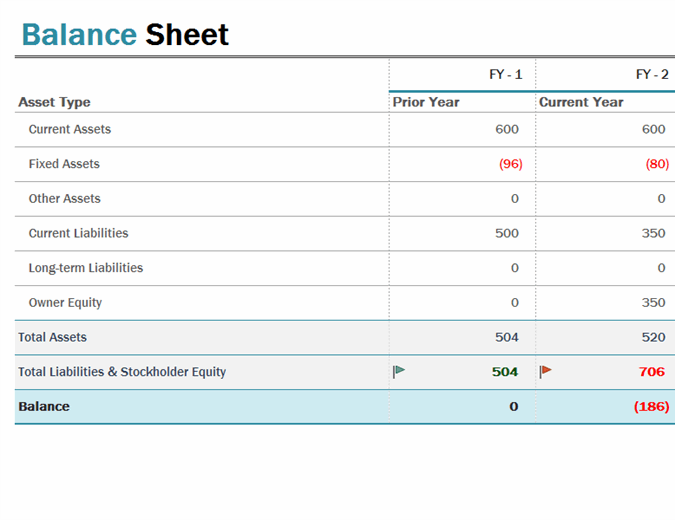 Correctly identifying and, liabilities types of liabilities there are three primary types of liabilities: Balance Sheet