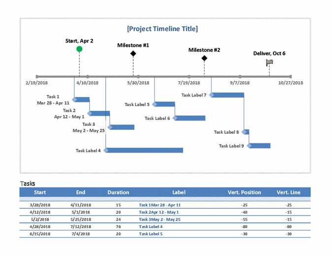 This free project timeline template for powerpoint was designed to help project managers and planners visualize all the critical project actions, deadlines and events from start to finish. Milestone And Task Project Timeline