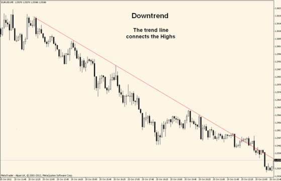 draw downtrend line