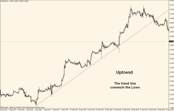 draw uptrend line