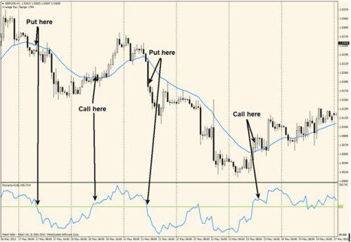 trend momentum highlow