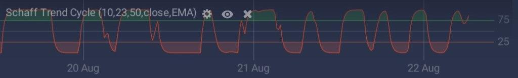 Schaff Trend Cycle trên sàn giao dịch IQ Option