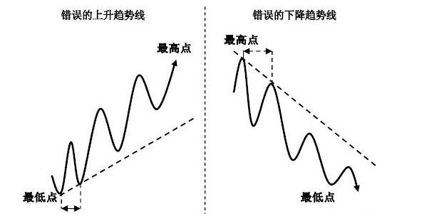 二元期權交易技術-趨勢線的正確畫法?_二元期權平臺排名|外匯經紀商排名