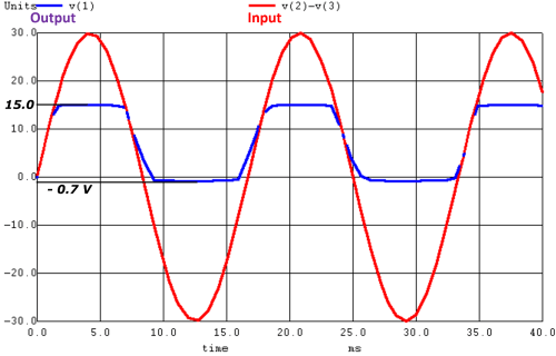 small resolution of output characteristics of voltage regulation with zener diode