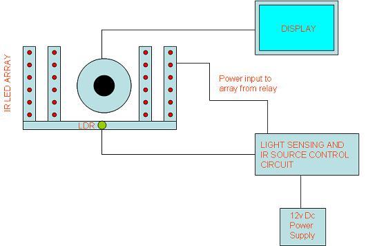 Wiring Diagram Besides Mobile Vision Camera System Wiring Diagram
