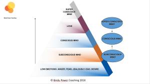 Mind Pyramid