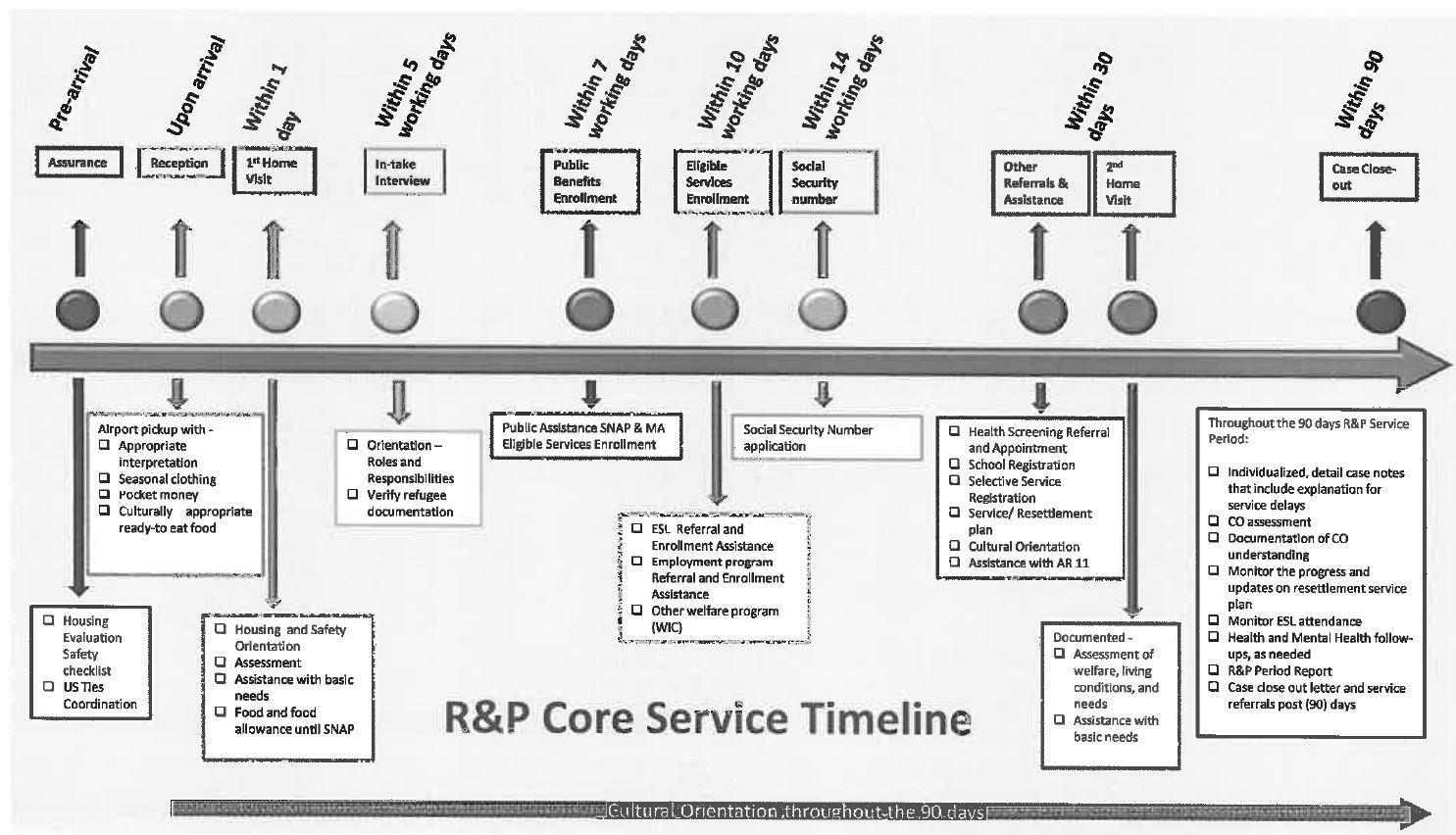 core services timeline
