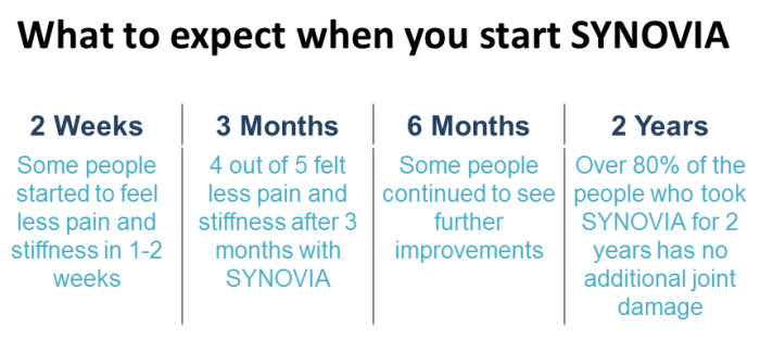 What to expect when you start SYNOVIA (Arthritis and joint pain)