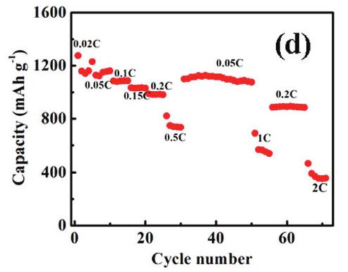 Graphene oxide-sulfur (GO-S) nanocomposite cathodes for