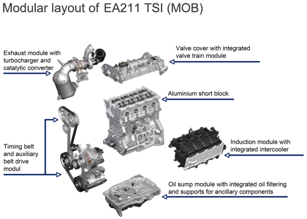 Volkswagen Group introducing Modular Transverse Matrix