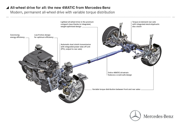 Mercedes-Benz to offer new generation of 4MATIC all-wheel