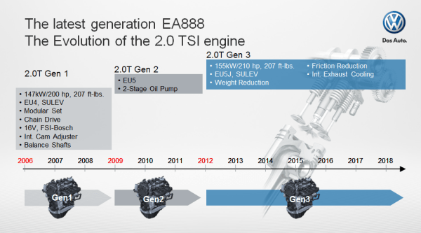 4 6 Liter Engine Diagram Vw Introducing 1 8l Ea888 Gen 3 Engine In 2014 Jetta