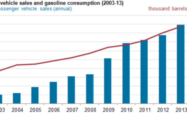Eia China Promoting Both Fuel Efficiency And Alternative