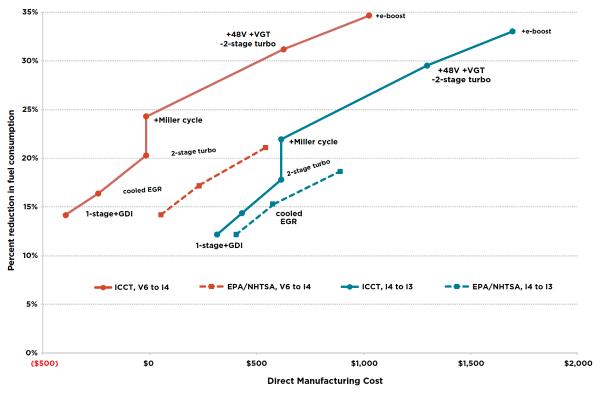 ICCT-led analysis of turbocharged, downsized engine tech