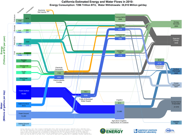 A Car Wash Diagram Lawrence Livermore Publishes State By State Energy Water