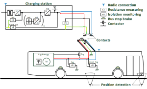 Overhead fast charging system for electric buses from
