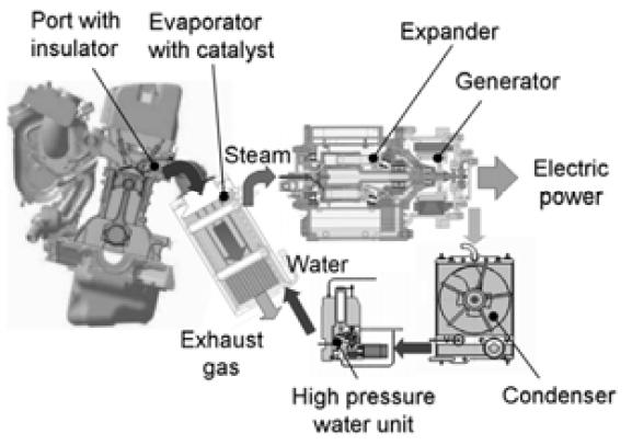 Heat Engine: Rankine Cycle Heat Engine